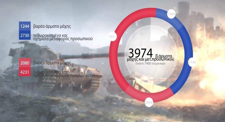 Η ισορροπία στρατιωτικών δυνάμεων Ελλάδας-Τουρκίας σε αριθμούς [Βίντεο]