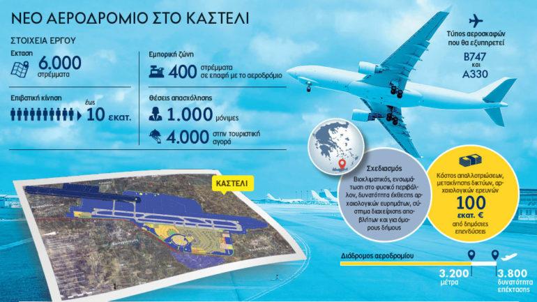 Ψάχνει το…δάνειο για το αεροδρόμιο Καστελίου το ελληνικό Δημόσιο