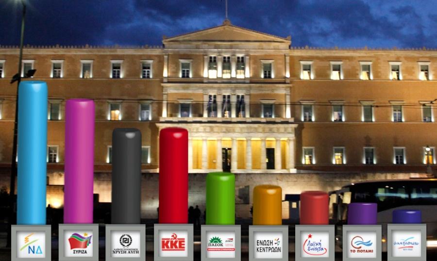 Τρία εκλογικά σενάρια στο «τραπέζι» της κυβέρνησης και ο προκλητικός καταιγισμός των παροχών