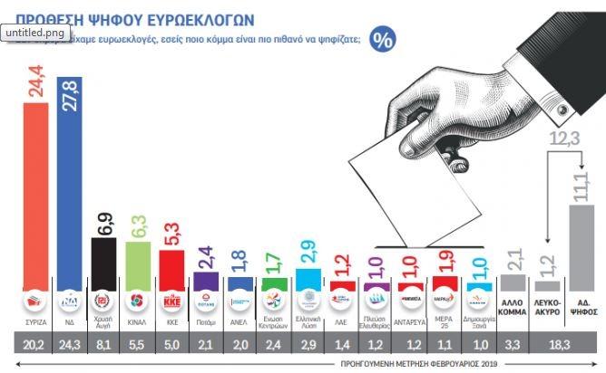 Δημοσκόπηση για ευρωεκλογές 2019: Κλείνει η «ψαλίδα» ΝΔ – ΣΥΡΙΖΑ