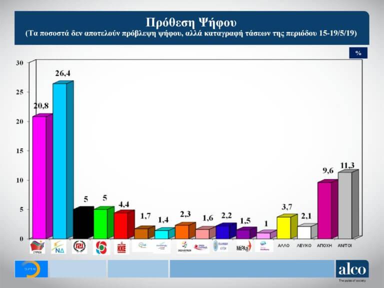 Ευρωεκλογές 2019: Στο 6,3% η διαφορά ανάμεσα σε ΝΔ και ΣΥΡΙΖΑ σύμφωνα με νέα δημοσκόπηση – Χαμένοι και οι δυο από την πόλωση