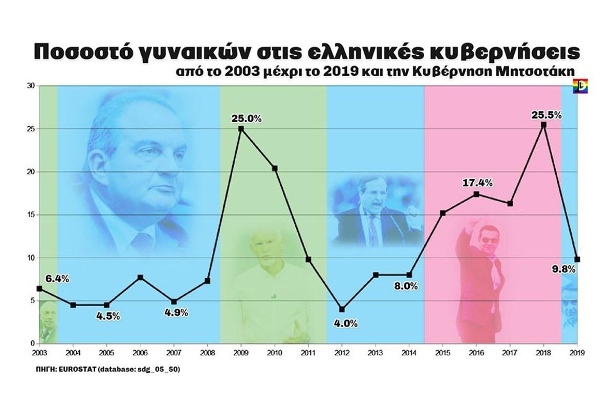 Ο Μητσοτάκης δεν έβρισκε γυναίκες για το υπουργικό συμβούλιο. Ούτε ο Καραμανλής, ούτε ο Σαμαράς