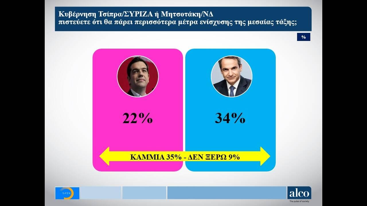 Εκλογές 2019 – Νέες δημοσκοπήσεις: Η διαφορά ΣΥΡΙΖΑ – ΝΔ και τα σενάρια αυτοδυναμίας