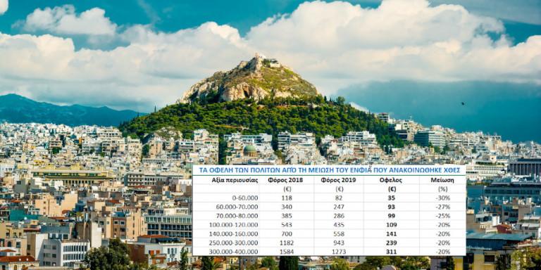 Από 35 έως 311 ευρώ κέρδος θα έχουν οι Ελληνες από τη μείωση του ΕΝΦΙΑ -Δείτε παραδείγματα