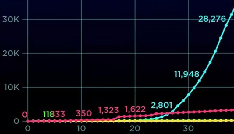 Αυτό είναι το εντυπωσιακό γράφημα που δείχνει πόσο καλά τα πάει η Ελλάδα