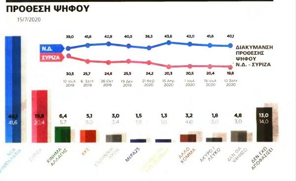 Νέα δημοσκόπηση: Πόσοι θέλουν «πόλεμο» με Τουρκία- Η διαφορά ΝΔ-ΣΥΡΙΖΑ