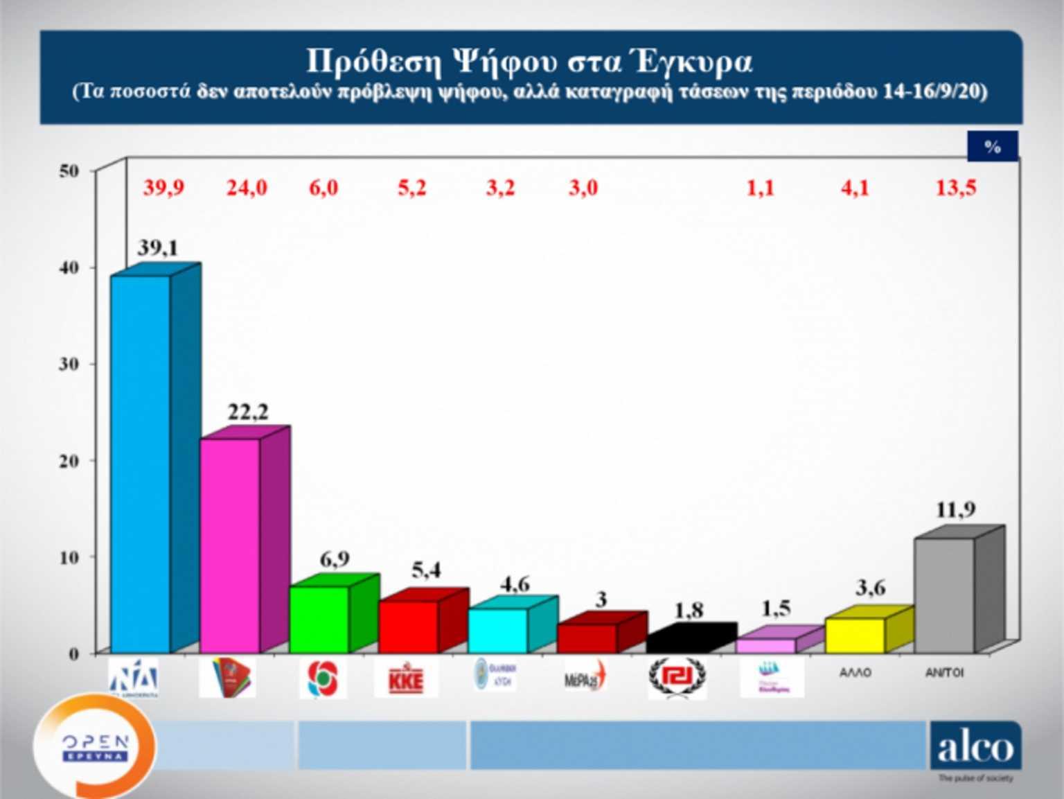 Δημοσκόπηση: Προβάδισμα 16,9 μονάδων για ΝΔ έναντι ΣΥΡΙΖΑ – Τι προβληματίζει τους πολίτες
