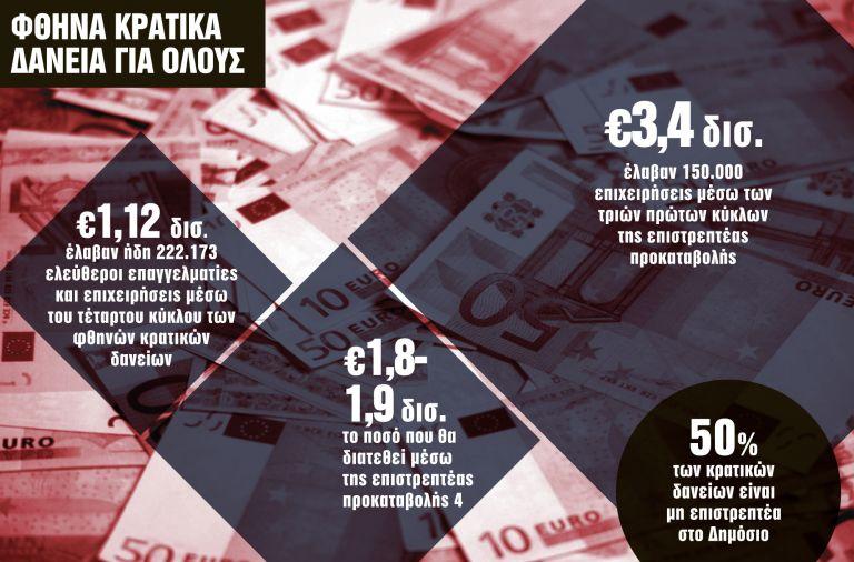Εξτρα 600 εκατ. ευρώ για την επιστρεπτέα προκαταβολή